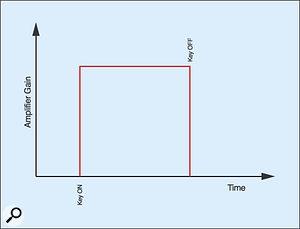 Figure 10: The amplitude contour.