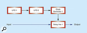 Figure 11: Reconfiguring the LFOs to produce a modulation signal with vibrato.