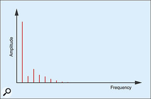 Figure 11: A typical recorder spectrum.