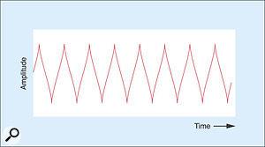 Figure 13: Modulating the output clock to shape a sine wave into a triangle wave.