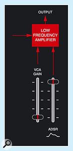 Figure 19: Silencing the ARP Axxe.