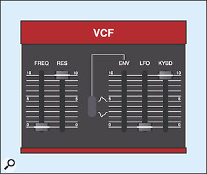 Figure 19: Four of the six Juno 6 VCF settings.