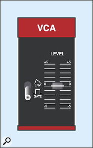 Figure 24: The Juno 6 VCA settings.