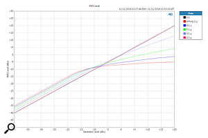 Compressor ratios, with the Colour function engaged.