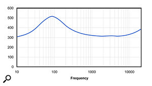 This plot shows how the impedance of the Sennheiser HD650 headphones varies with frequency. This sort of shape is typical of moving-coil dynamic headphones, with a  large peak at the resonant frequency and a  smaller impedance rise in the high frequencies.