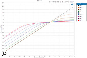 A set of transfer curves showing how the threshold is adjusted with the Compression control. The ratio steepens progressively as the input level increases, and at high compression settings considerable make-up gain is added automatically too.