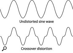 Figure 3: Crossover distortion.