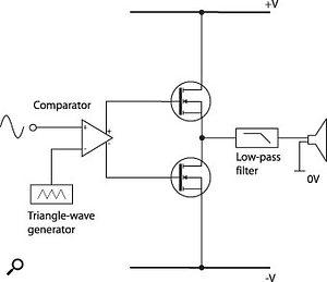 Figure 6: Class-D amplifier.