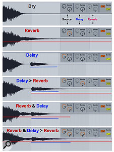 1: The six panels show the effect of applying reverb, a quarter-note delay or various combinations of the two to a short piano chord. The control-panel graphics show the send levels to the delay (A) and reverb (B).