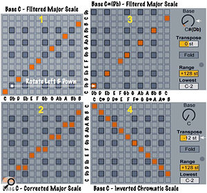 Screen 3: Four ways to use Live's Scale MIDI effect: scale filtering (1), scale-correction (2), Base-adjusted scale-correction (3) and chromatic scale inversion (4).