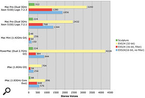 This chart shows the number of stereo voices in Sculpture and EXS24 that different Mac systems are capable of playing back simultaneously.