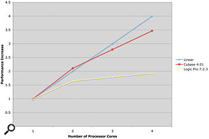 This graph gives an indication of the performance increase possible by using multiple processors with Cubase and Logic, plotted against a theoretical linear increase in performance. There are a couple of caveats: firstly, the values for three processors are interpolated, since there isn't an easy way to test this; and, secondly, the results are based on specific plug-ins. In the case of Cubase it's Roomworks, and in the case of Logic it's Platinumverb. While this shouldn't make a difference in showing the overall performance increase, as each algorithm represents a constant block of processing (regardless of the algorithm's efficiency), if you look at the results in the reverb and instrument charts for Logic you'll see this isn't quite the case.