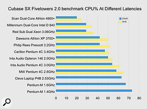 This Millennium dual-core Intel Pentium D system has similar processing power to a 3.06GHz dual-Xeon PC, and 35 percent more than the single-core Pentium 4 Prescott model clocked at the same speed, but is nevertheless eclipsed by Scan's dual-core Athlon 4800+ system at around the same overall price.