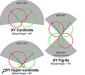 The SRA and mutual angle for X-Y coincident arrays of mics with different polar patterns.