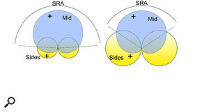 Adjusting the relative sensitivity of the Sides mic in an M-S array alters the SRA, and thus the perceived stero width.