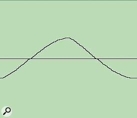 Minimoog triangle.