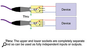 In the 'thru' configuration, the upper and lower jacks aren't connected at all, unless you patch them together with acord.