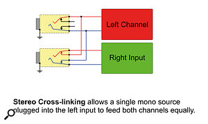 Alot of mixers and guitar pedals use the half‑normalling arrangement for the left and right inputs, allowing mono sources to feed both channels.