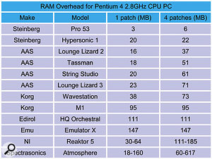 Many musicians don't realise how much soft synths vary in their RAM consumption. Here's a chart showing how some of the ones in my collection compare. This demonstrates that while simple analogue-style synths may only take a few megabytes, those that rely on samples can take considerably more, while synth 'designers' such as Native Instrument's Reaktor can vary considerably from Ensemble to Ensemble. Notice also that multitimbral synths such as Edirol's HQ Orchestral, Emu's Emulator X soft sampler, Korg's M1 and Steinberg's Hypersonic may take lots of RAM for the first patch, but no more when you access several instruments on different MIDI channels using the same engine.