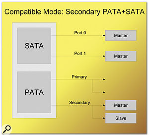 Your motherboard may support various combinations of SATA and PATA drives in configurations like this. Only Enhanced modes support more than four drives.
