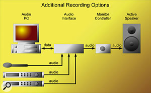 Even if you want to record multiple hardware synths and vocals or acoustic instruments, as long as your audio interface provides enough inputs you won't necessarily need to buy a hardware mixing console.