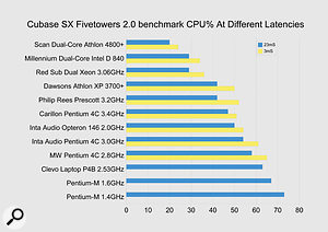 Dual-processor results take the top three positions in my Cubase SX performance table, but the AMD Athlon X2 range is significantly ahead overall.