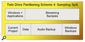 When you have two drives, it's tempting to leave them both as single huge partitions (Scheme one). However, separating your data from Windows and backing both of these partitions up (Scheme two) is a far more secure arrangement. Audio performance will undoubtedly be improved by ensuring that the project you're currently working on has its files on the fastest part of the audio drive (Scheme three), while with a little thought you can stream samples from the Windows drive without too many repercussions (Scheme four).