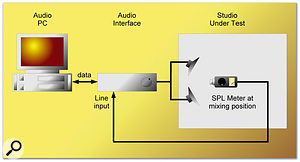 By playing back a suitable test signal through your loudspeakers, and placing an omnidirectional microphone where your head normally is when mixing, you can capture and analyse the sound of your room. If an SPL meter is used instead of a microphone (lower diagram), you can dispense with the mic preamp.