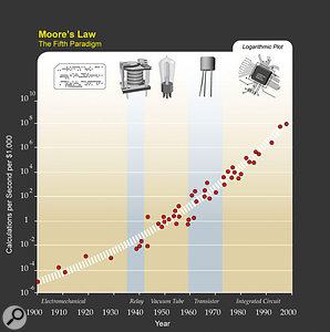 Still going strong after 40 years, Moore's Law predicts the increase in computing power over time. Ray Kurzweil's expansion of Moore's Law proves that this underlying trend holds true even when extended from integrated circuits back in time to discrete transistors.