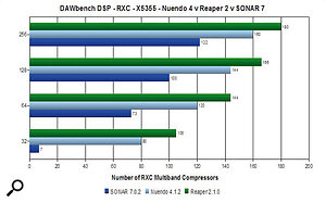 The new DAWbench Universal benchmark not only lets you compare the audio performance of different PCs, but also of the same PC running different sequencer applications. These initial results are for three separate applications running on an Intel eight-core machine.