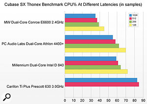 Across a range of different PCs, the Conroe beats Intel's previous dual-core D-series and AMD's Athlon X2 dual-core by a comfortable margin in the punishing Thonex benchmark.