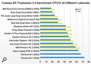 Although not challenging enough to test today's powerful PCs, the Fivetowers 2 test nevertheless still demonstrates how far processors have come in the last few years, revealing that my new Conroe 2.4GHz PC is more than three times the speed of my previous P4 2.8GHz model.
