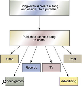 How licensing works in the United States.
