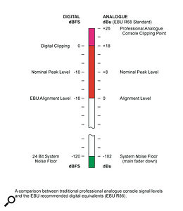 Q. What are the reference levels in digital audio systems?