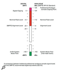Comparisons between traditional professional analogue console signal levels and the EBU R68 (above) and SMPTE RP155 (below) recommended digital equivalents.