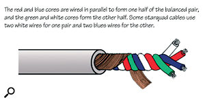 The red and blue cores are wired in parallel to form one half of the balanced pair, and the green and white cores form the other half. Some star-quad cables use two white wires for one pair and two blue wires for the other.
