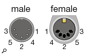 The 'standard' numbering scheme for DIN plugs.