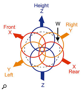 The four coincident capsules of a B-format Soundfield mic, and a diagram showing the intersecting pickup patterns of the three figure-of-eight capsules (X, Y and Z) and one omni-directional capsule (W), courtesy of Soundfield.