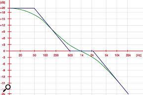 Mastering for vinyl: EQ curve.