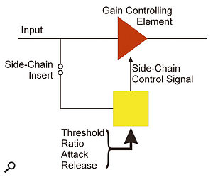 Sidechain diagram.