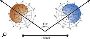 The most common coincident stereo technique, often called X-Y, consists of two directional mics (often cardioids) set up one above the other and with their polar patterns angled apart, as shown in the top diagram. The M&S coincident stereo technique, on the other hand, uses cardioid and figure-of-eight mics, arranging the polar patterns as shown in the centre diagram. The ORTF technique combines elements of spaced and coincident miking, mounting two cardioid mics on a bar at an angle of 110 degrees and with the capsules 170mm apart.