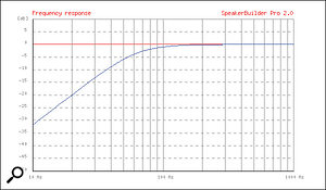 Low-frequency amplitude response with driver compliance = 1.0