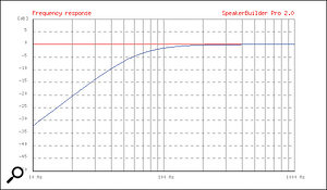 Low-frequency amplitude response with driver compliance = 1.25