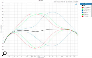 The responses of the ULN mic/line channel EQ's mid band, with the frequency control at the minimum, centre and maximum positions corresponding to 250, 500, and 3200 Hz. The control range is roughly ±12dB