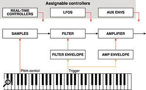 A highly simplified block diagram of a sampler (or indeed any modern sample-based synth or workstation). Many also feature multi-effects before the final audio output.