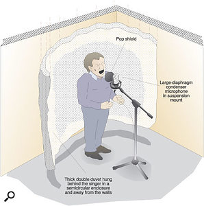 To improve the vocal recordings still further, Paul recommended adding a pop shield to the vocal setup, for a start. In addition, he suggested hanging a duvet from a rail to enclose the back and sides of the singing position, helping to reduce spill while keeping sight lines open.