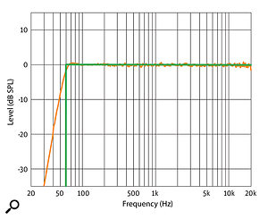 Graph 1: Anechoic response (orange) and ideal response (green).