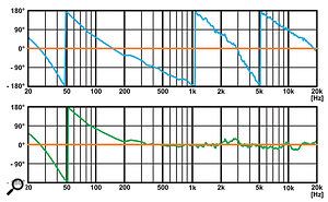 Graph 2: Typical analogue phase response (blue), corrected response (green), ideal (orange).