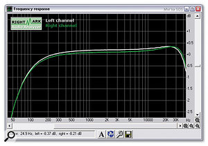 The review sample had an extended high-frequency response that was only 0.5dB down at about 44kHz when using a 96kHz sample rate, but had significant bass roll-off, resulting in a response that was 3dB down at 45Hz. This has now been resolved at the factory (see main text).