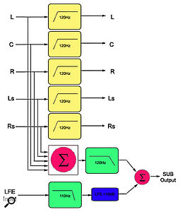 The diagram shows a bass-management system. Each of the five main channels goes through a high-pass filter to remove the low-frequency element of the signal, before being passed on to the appropriate amplifier and speaker.